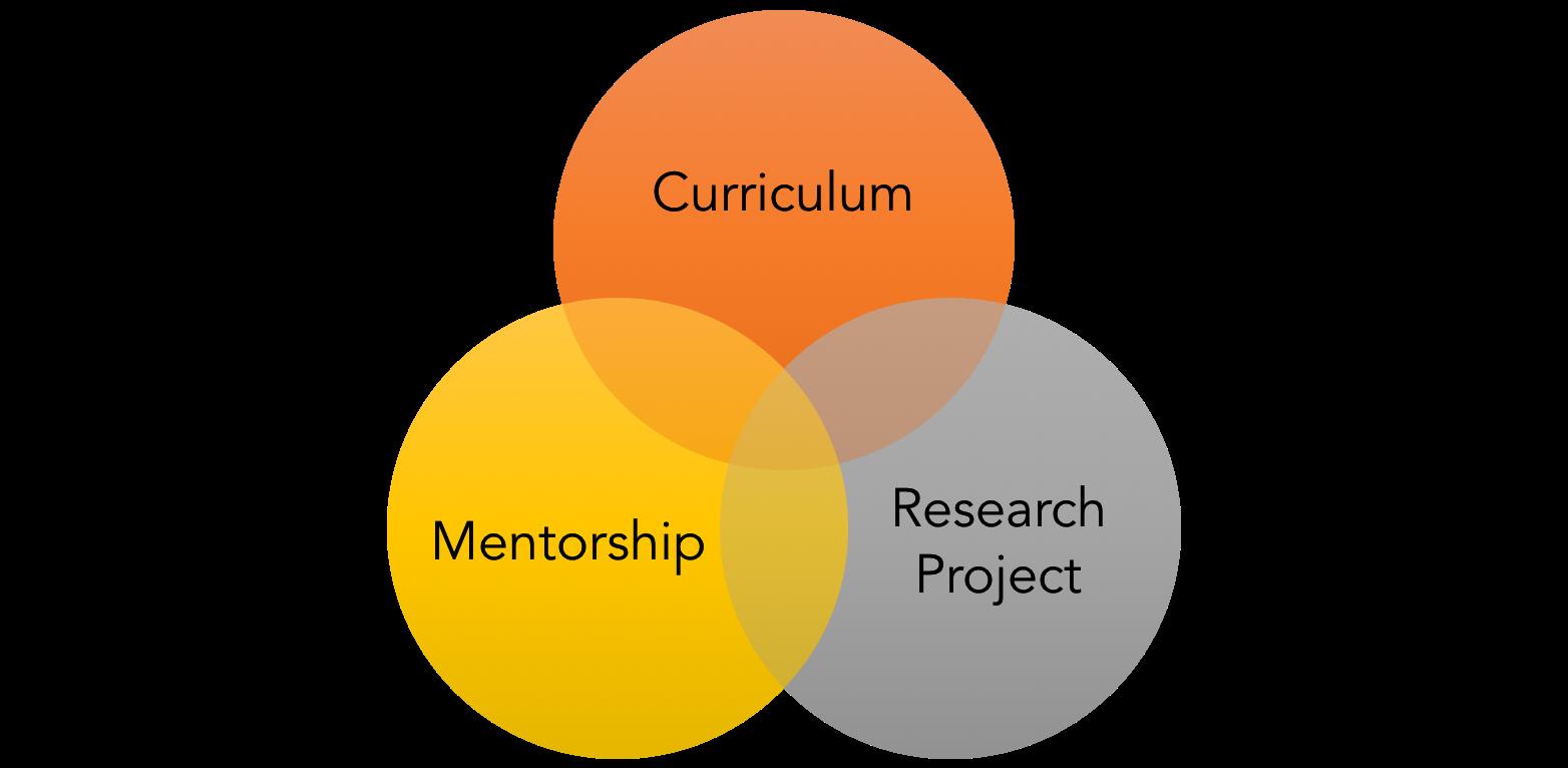 Certificate Program In Translational Entrepreneurial Or Regulatory