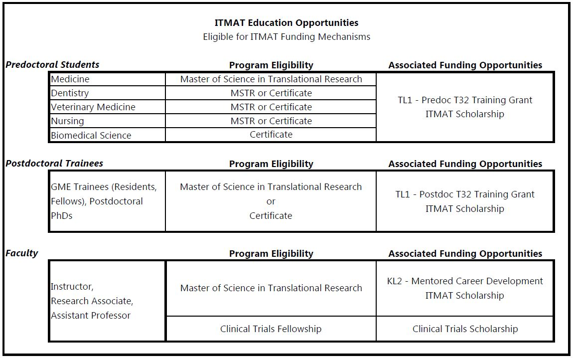 itmat education opportunities eligible for itamt funding mechanisms table