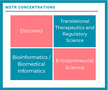 4 MSTR Concentrations: Discovery, Translational Therapeutics and Regulatory Science, Entrepreneurial Science, Bioinformatics/Biomedical Informatics